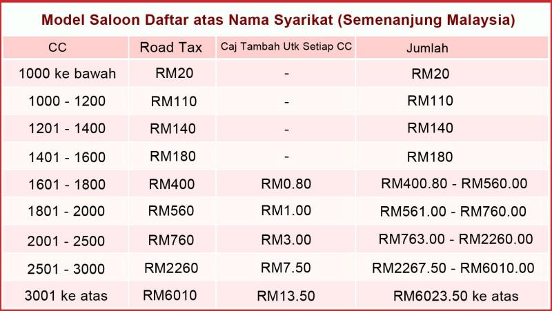 roadtax calculation malaysia 03